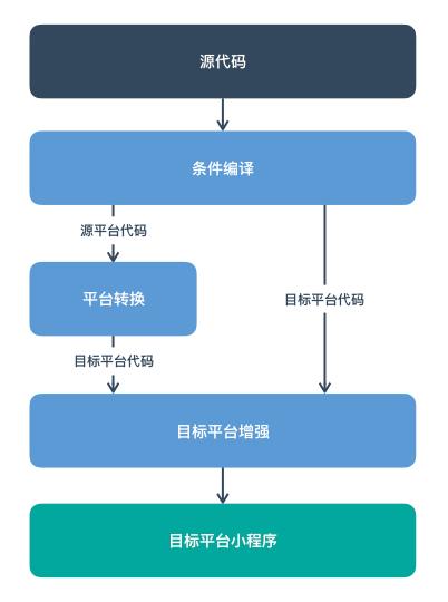 Mpx跨平台开发流程示意图