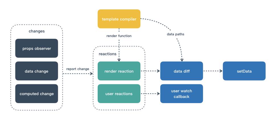 Mpx数据响应机制流程示意图