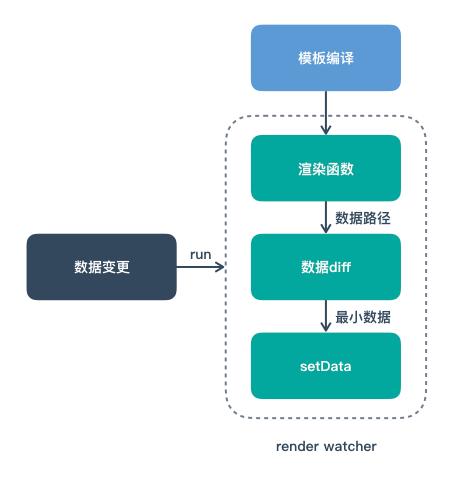 setData优化示意图