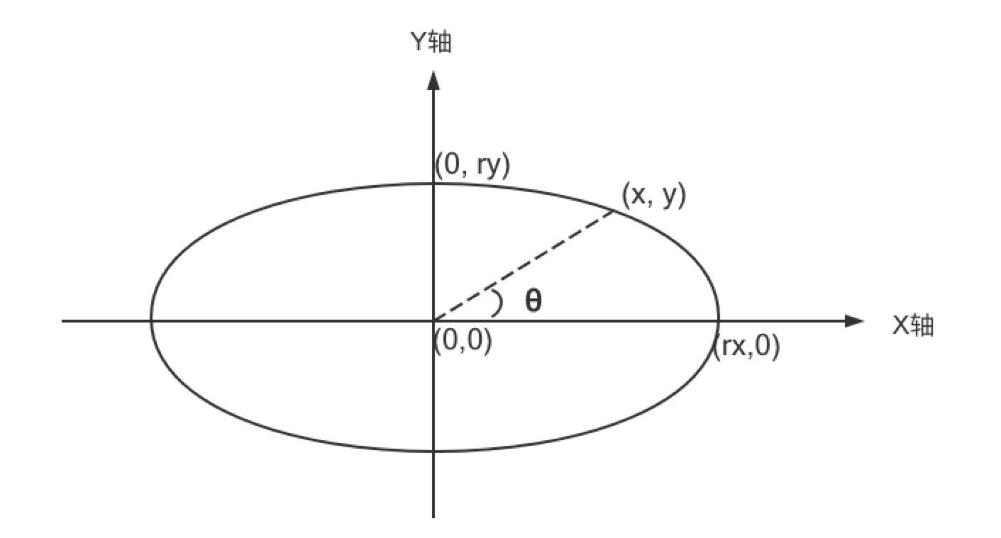 椭圆resize