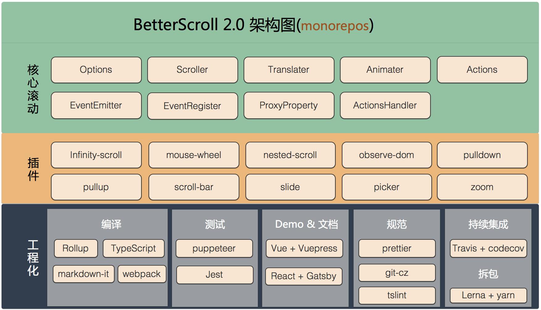 BetterScroll v2 架构图