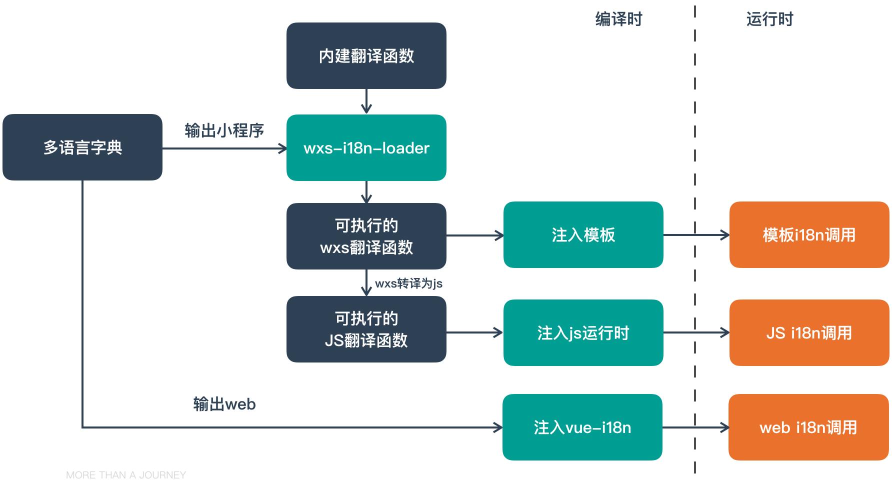 mpx-i18n内部流程示意图